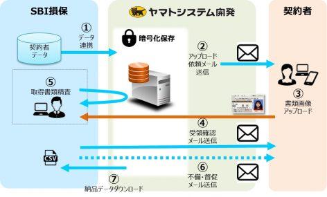 SBI損害が証明書類Web取得サービスを導入…スマホから必要書類の提出が可能に 画像