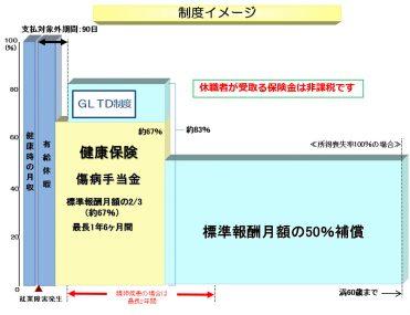 ベステラ、団体長期障害所得補償保険「GLTD」を日本最高水準の補償割合で導入 画像
