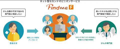 リーズンホワイ提供のネット型セカンドオピニオン「Findme F」がすべてのがんに対応 画像